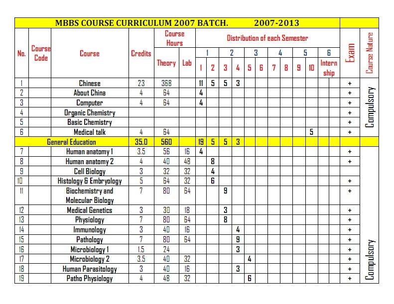 2007 MBBS BATCH: COURSE CURRICULUM – NEW | 2007 MBBS Batch